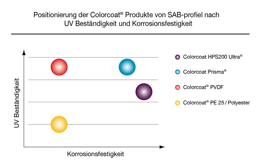 Postionierung Colorcoat Produkte